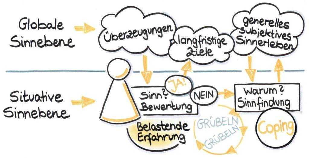 Salvere-Wie wir Sinn finden