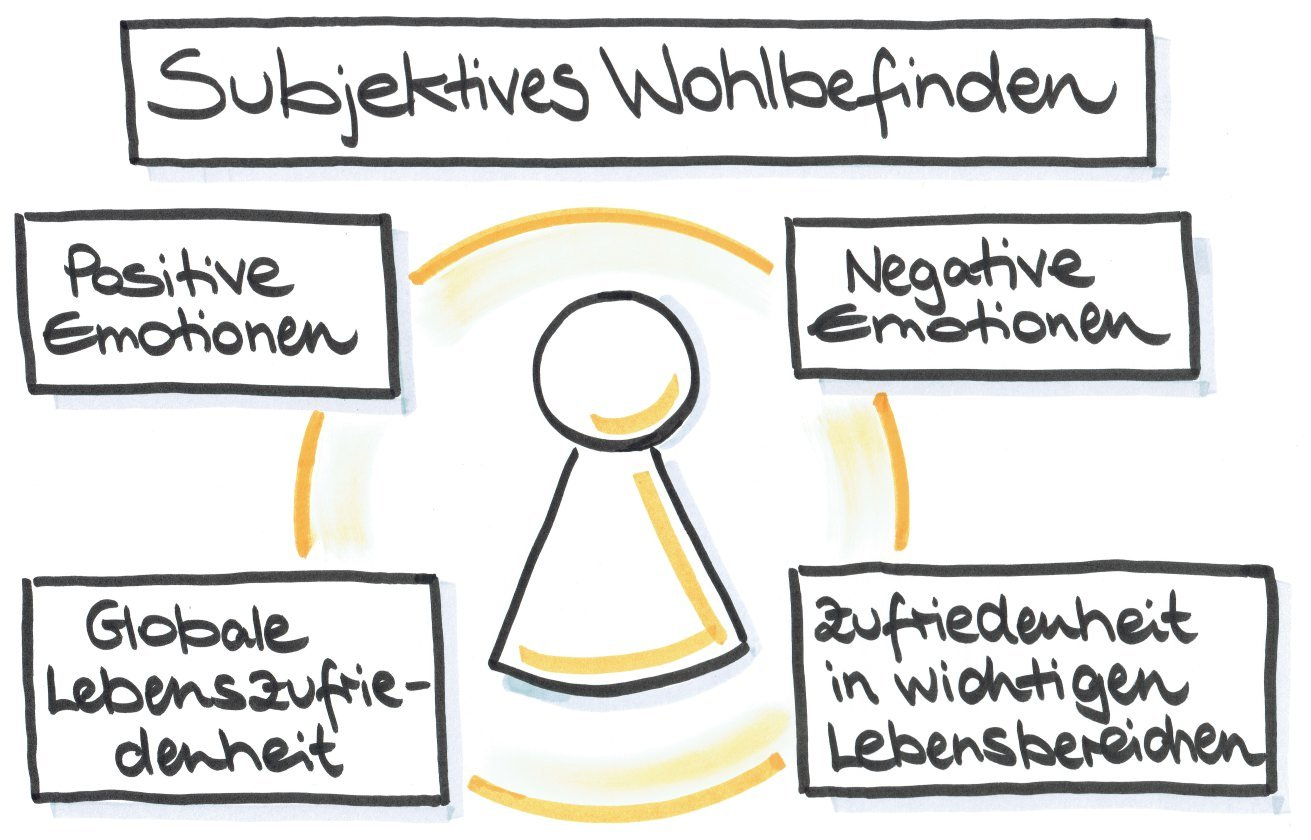 Salvere-Positive Psychologie-Subjektives Wohlbefinden